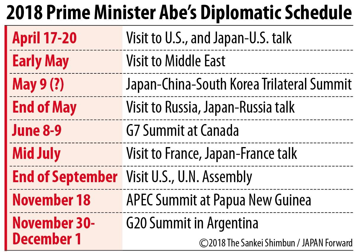2018 PM Abe's Diplomatic Schedule
