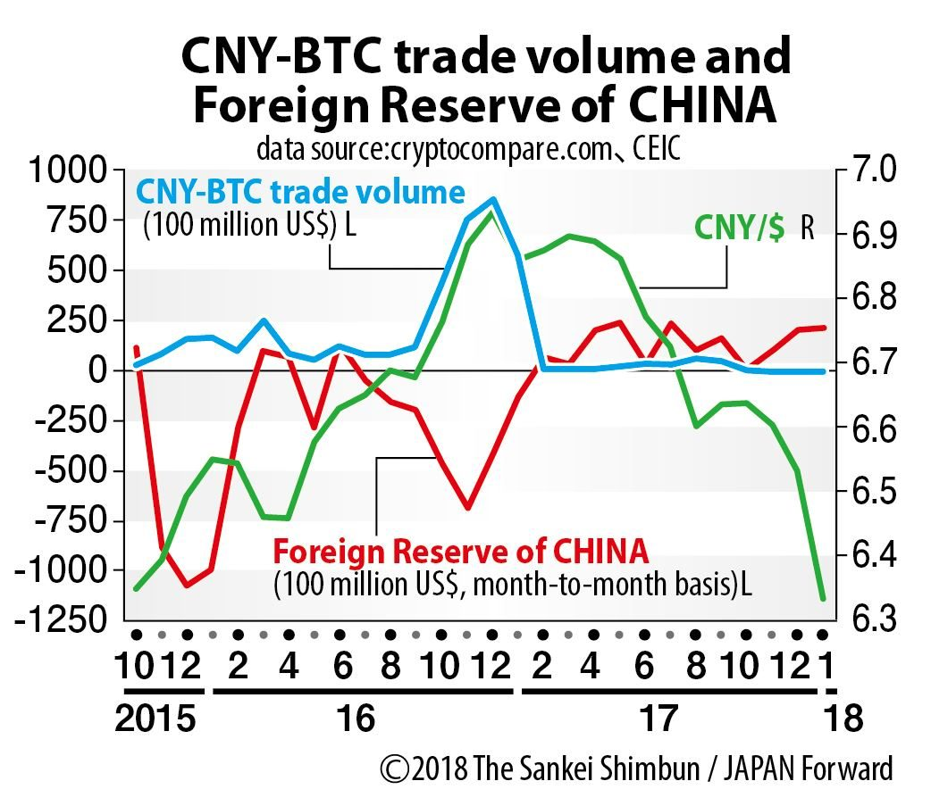 CNY-BTC trade volume and Foreign Reserve of China