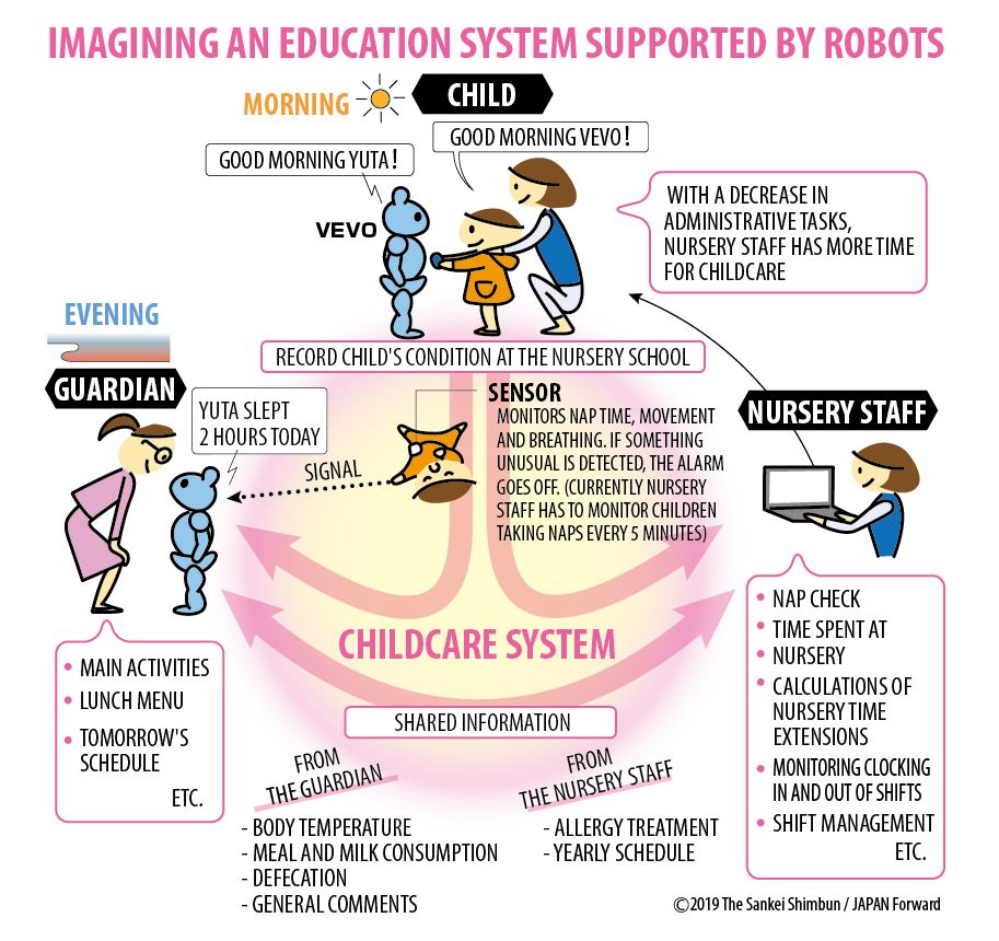 Imagining an Education Supported by Robots