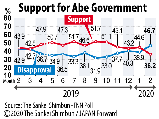 【JF】Sankei-FNN Poll Graphic on Support for Abe Gov 2020.02.23