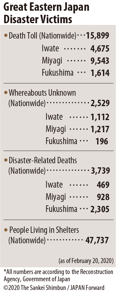 JF Great Eastern Japan Disaster Victims