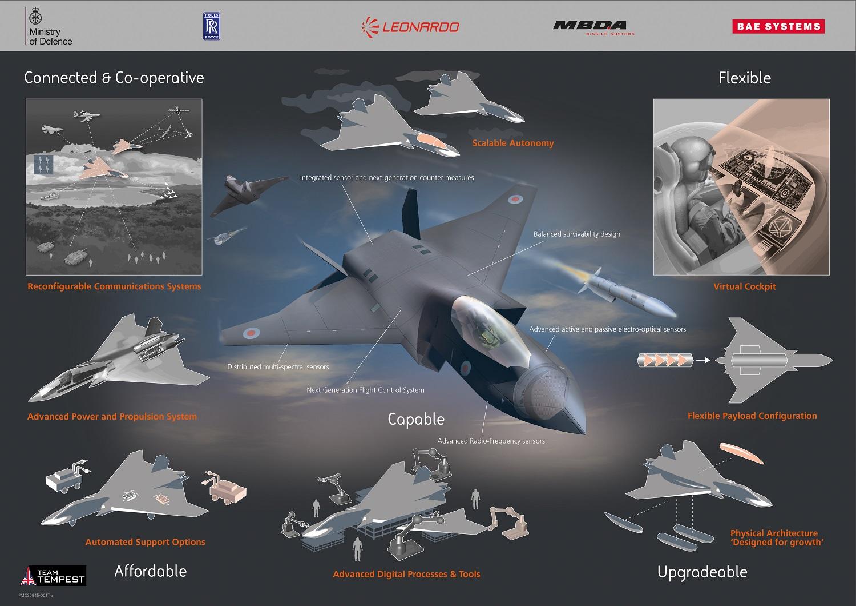 Team Tempest Future Combat Air System concept. Copyright BAE Sys